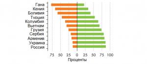 Вариация уровня грамотности среди населения трудоспособного возраста в странах со средним доходом