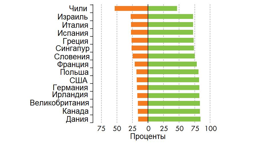 Вариация уровня грамотности среди населения трудоспособного возраста в странах с высоким доходом